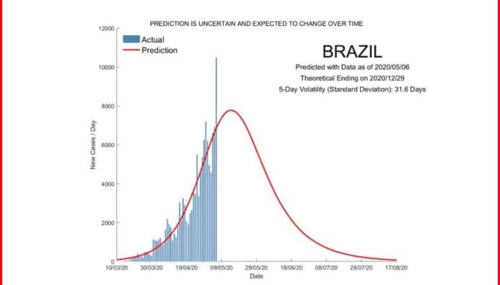 predictive_stats
