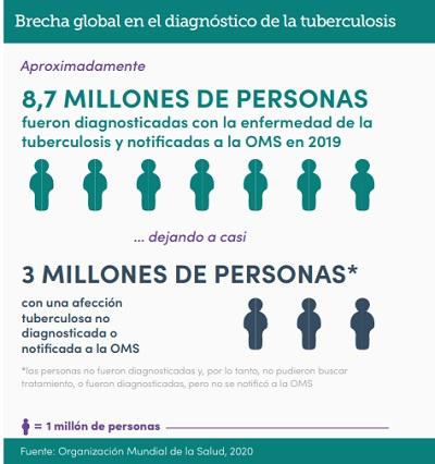 Otra brecha que nos aleja del fin de la TB son las personas que no son diagnosticadas.