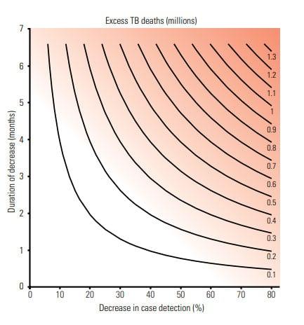 Impacto estimado de la pandemia de COVID-19 en el número global de muertes por tuberculosis en 2020, para diferentes combinaciones de descensos en la detección de casos y la duración de estos descensos.