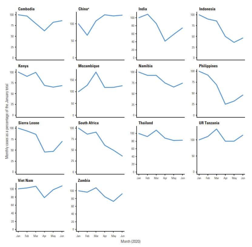 Tendencias de las notificaciones mensuales de casos de TB de enero a junio de 2020, 14 países con alta carga de TB. Se muestran los datos de los países que pudieron notificar a la OMS las cifras nacionales provisionales de los seis meses en agosto de 2020.