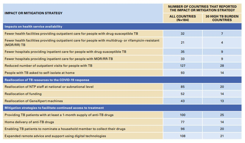 Impactos en los servicios de tuberculosis y estrategias de mitigación comunicados por 184 PNCT a la OMS en abril-mayo de 2020